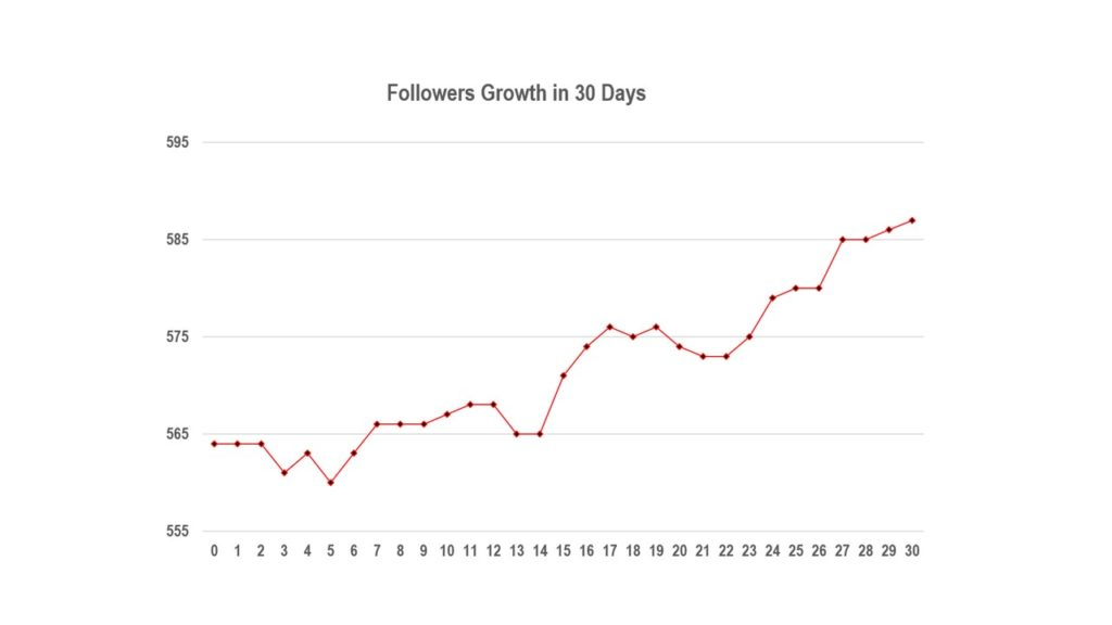 IG Followers Growth in 30 Days @novangely
